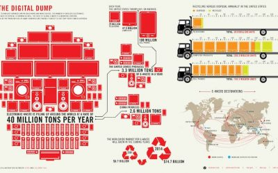 Electronic Waste Management—An International Problem